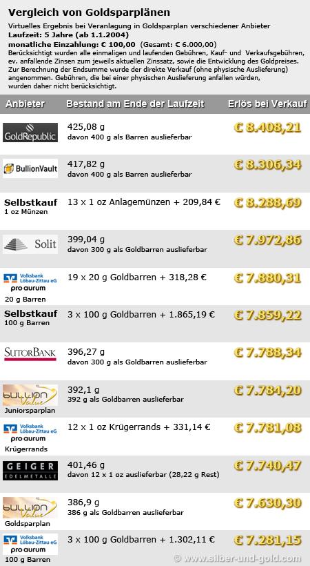 Goldsparplan Verlgeich - 100 €/Monat, 5 Jahre Laufzeit