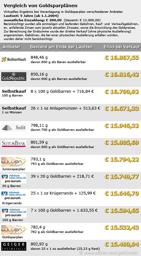 Goldsparplan Verlgeich - 200 €/Monat, 5 Jahre Laufzeit