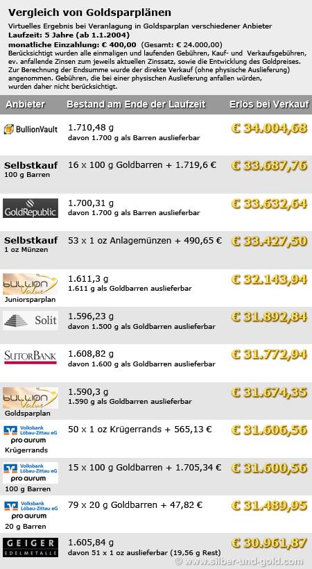 Goldsparplan Verlgeich - 400 €/Monat, 5 Jahre Laufzeit