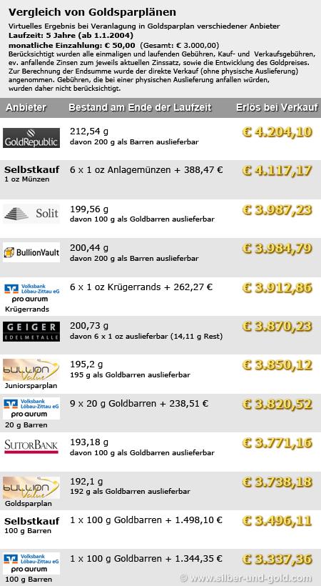 Goldsparplan Verlgeich - 50 €/Monat, 5 Jahre Laufzeit